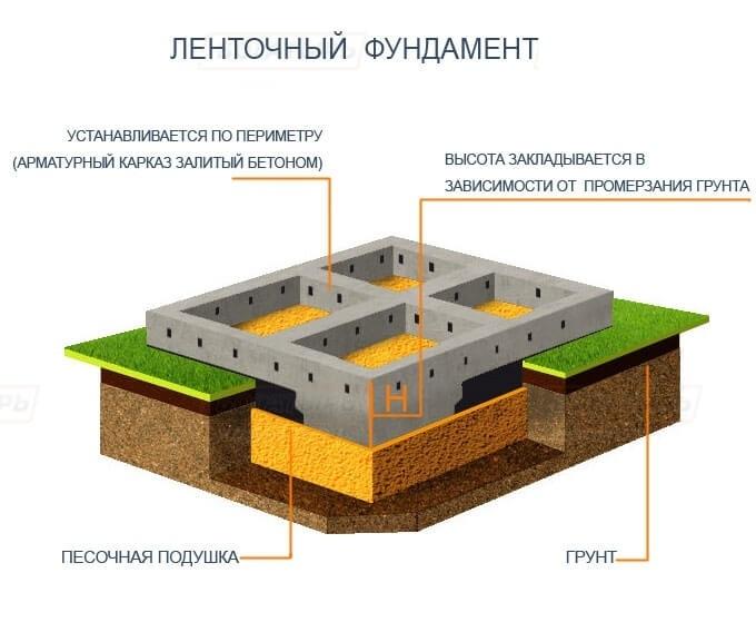 какие бывают фундаменты для строительства дома